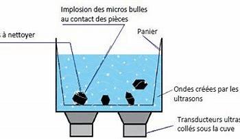 nettoyage industriel - Le nettoyage ultrason, fonctionnement